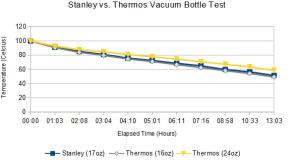 Vacuum Bottle Heat Loss Chart